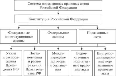 НОРМАТИВНО ПРАВОВОЕ РЕГУЛИРОВАНИЕ И ОРГАНЫ ОБЕСПЕЧЕНИЯ  Система нормативных правовых актов РФ