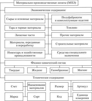 УЧЕТ МАТЕРИАЛЬНО ПРОИЗВОДСТВЕННЫХ ЗАПАСОВ Классификация и оценка  Классификация МПЗ