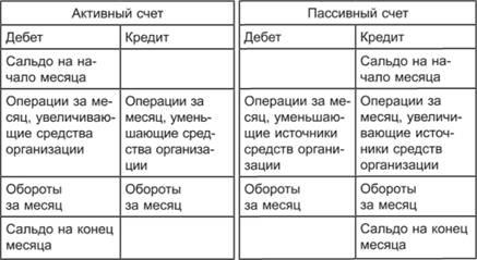 дебет и кредит в бухгалтерском учете простыми авто в новокузнецке в кредит на дроме