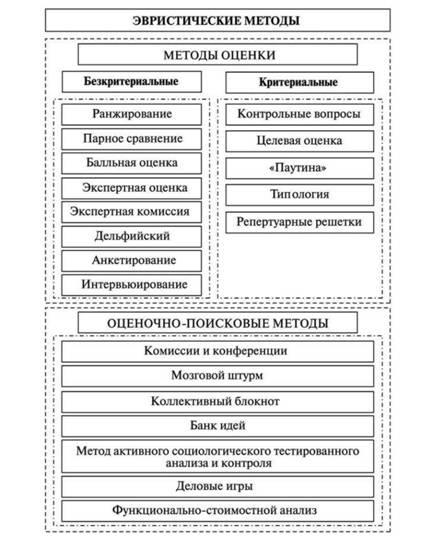 Эвристические методы анализа реферат 6544