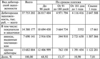 Анализ дебиторской задолженности Анализ финансовой отчетности Дебиторская задолженность сгруппированная по срокам наступления платежа
