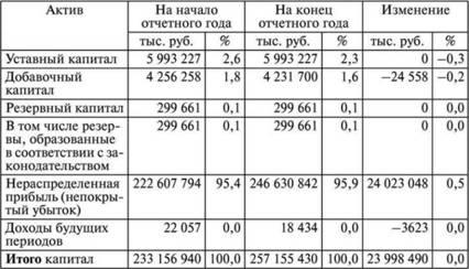 Анализ состава и структуры собственного капитала Анализ  Состав и структура собственного капитала ОАО