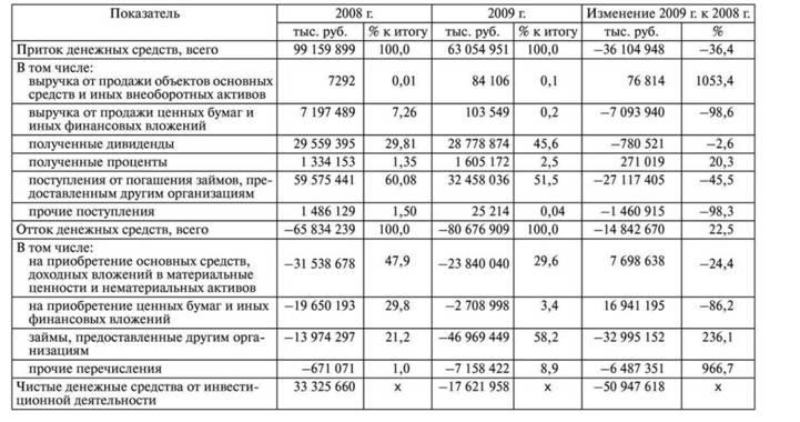 Содержание отчета о движении денежных средств представление и  Состав и структура денежных потоков инвестиционной деятельности ОАО