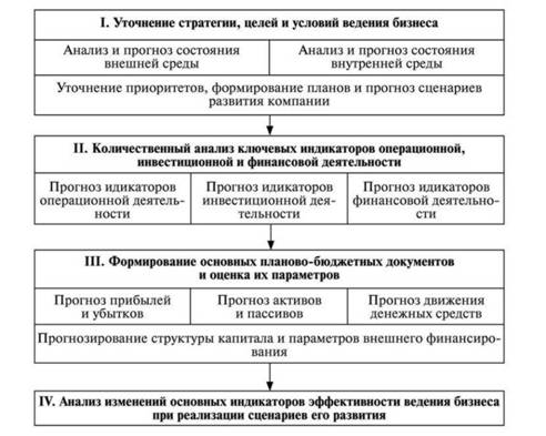 Планирование финансовых результатов деятельности предприятия