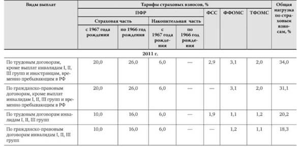 Страховые взносы в государственные внебюджетные фонды ...