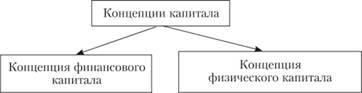 Концепции капитала