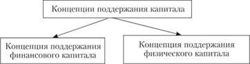 Концепции поддержания капитала
