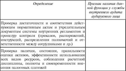 Функции, присущие службе внутреннего аудита аудируемой организации
