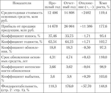 10 Анализ движения денежных средств