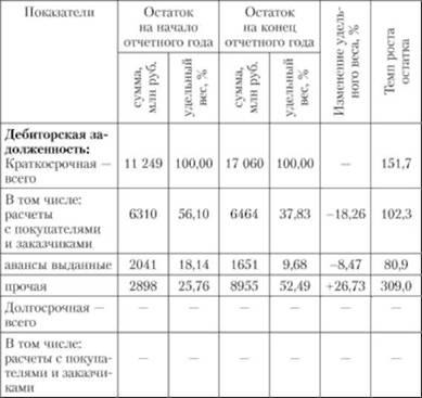 Анализ дебиторской и кредиторской задолженности Анализ расходов  Анализ дебиторской и кредиторской задолженности ОАО