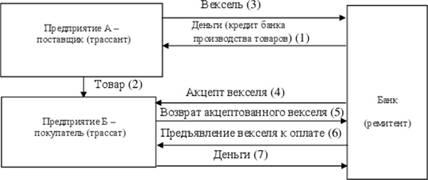 Схема расчета вексель
