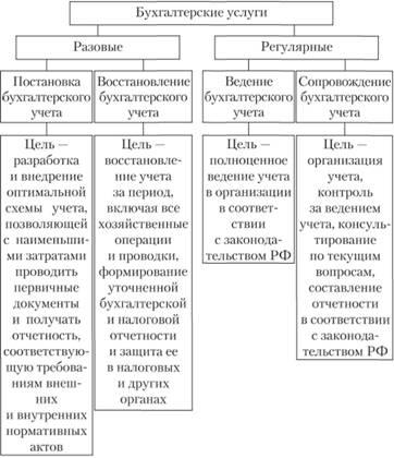 Общепринятая классификация видов бухгалтерских услуг при сопровождающем (консультационном) аудите (аутсорсинг)