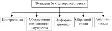 Функции бухгалтерского учета