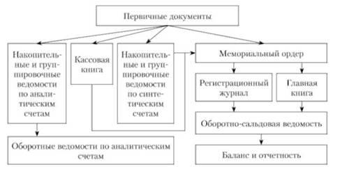 Схема мемориально-ордерной формы учета