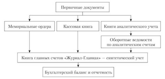 Схема формы бухгалтерского учета