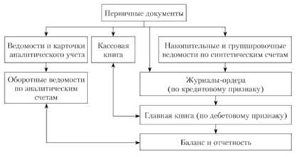 Схема журнально-ордерной формы учета
