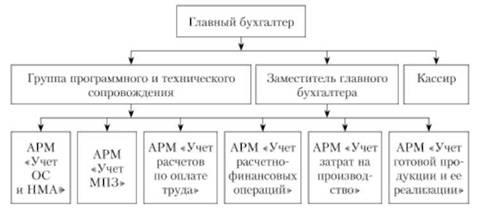 Структура автоматизированной бухгалтерии организации