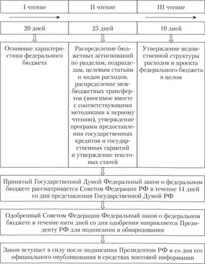 Составление и утверждение отчета об исполнении бюджета