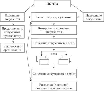Порядок движения документов в организации Движение входящих.