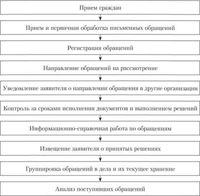 Письменные обращения граждан подлежат обязательной регистрации в течение документы для временной регистрации москва