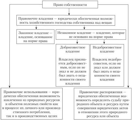 Реферат право собственности на природные ресурсы 2013