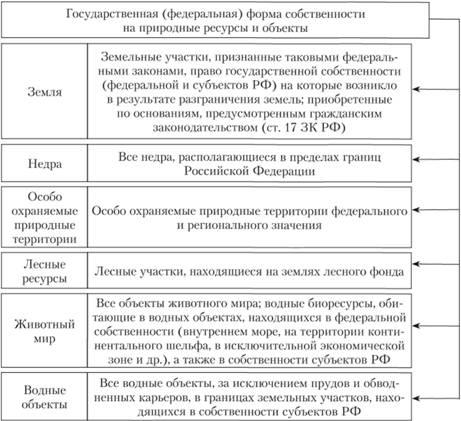 АпСергеева право интеллектуальной собственности в российской федерации