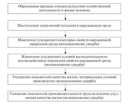 Определение экономического ущерба от загрязнения окружающей среды реферат 9685