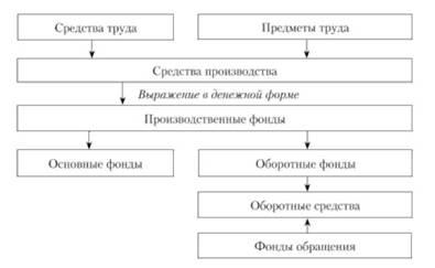 Состав и структура производственных фондов