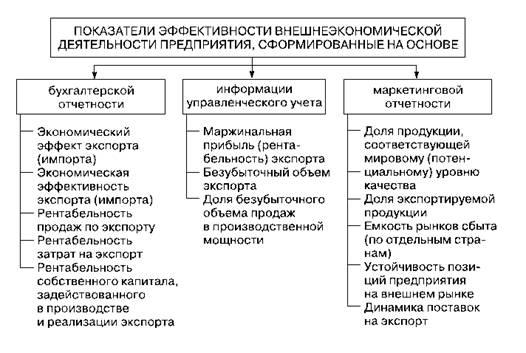 Анализ внешнеэкономической деятельности Комплексный  Система показателей оценки эффективности внешнеэкономической деятельности