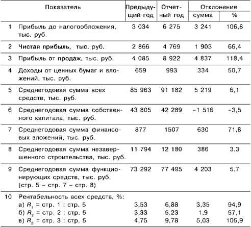Показатели прибыли и рентабельности продаж