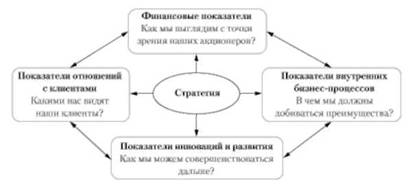 Схема нортона каплана