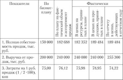 затраты на рубль продукции формула