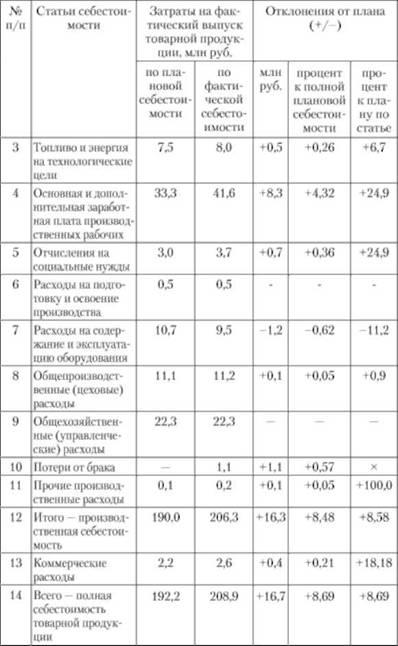 Анализ себестоимости продукции работ услуг