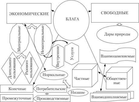 Ресурсы и факторы производства Микроэкономика Классификация экономических благ и их взаимосвязь