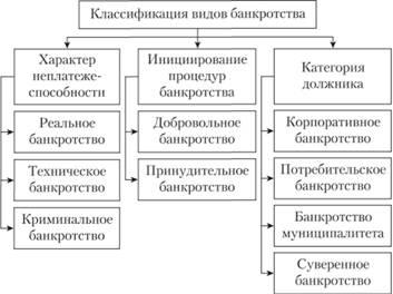 Схема виды банкротств