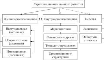 Классификация основных стратегий инновационного развития