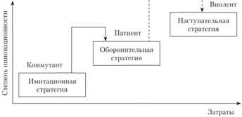 Взаимосвязь стратегий инновационного развития и типов инновационного поведения