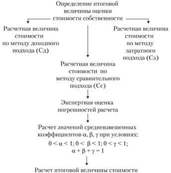 метод расчета усредненной величины