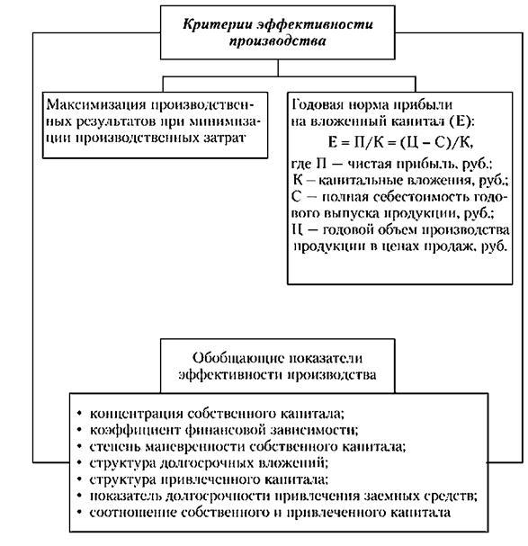 Критерии и показатели эффективности производства