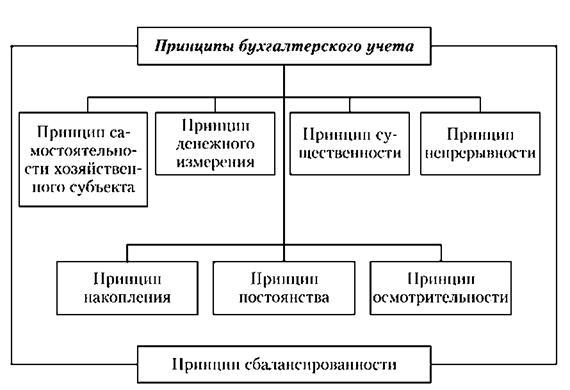 Принципы организации бухгалтерского учета