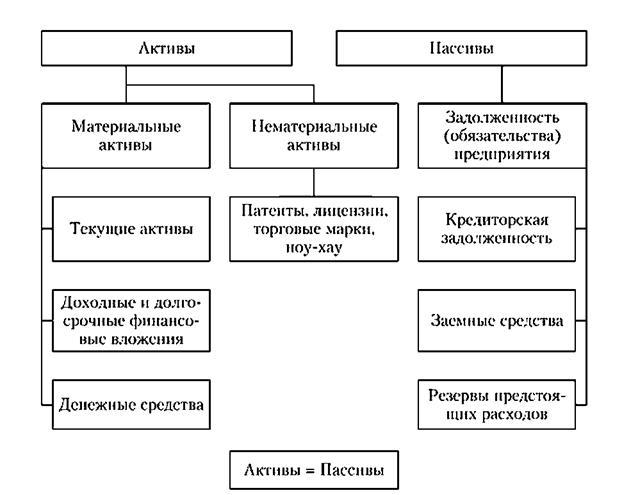 Характеристика активов и пассивов предприятия