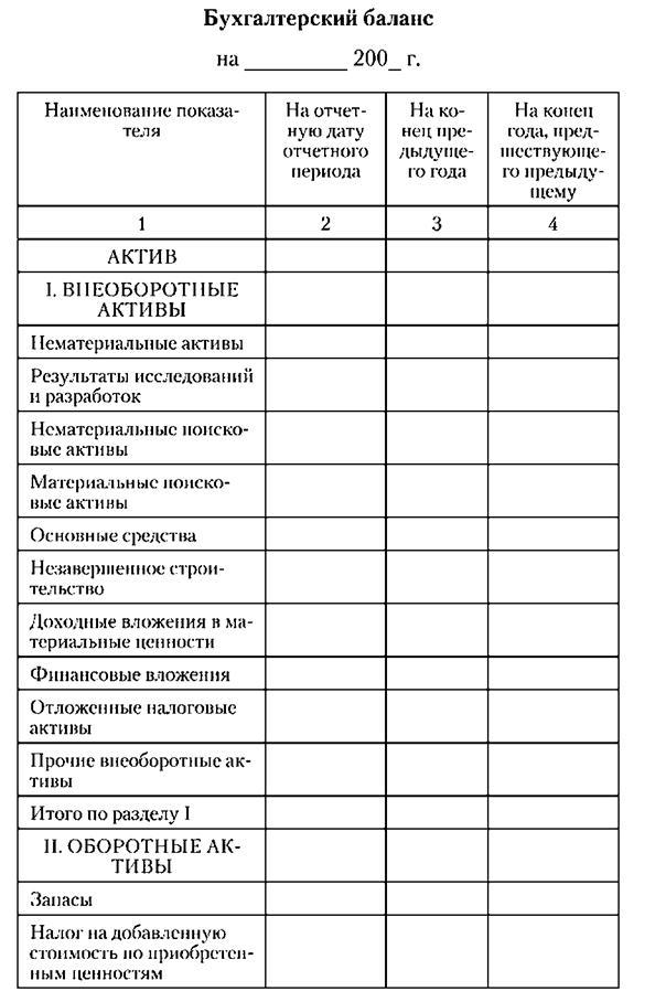 Типовая структура бухгалтерского баланса предприятия