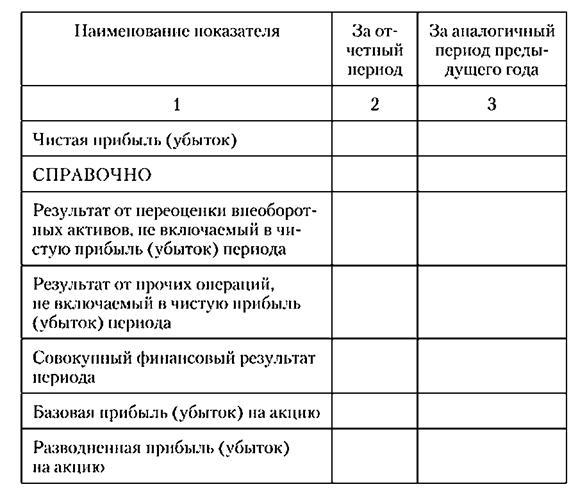 Типовая форма Отчета о прибылях и убытках предприятия