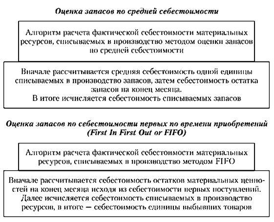 Алгоритмы оценки запасов, списываемых в производство методами средней себестоимости и FIFO