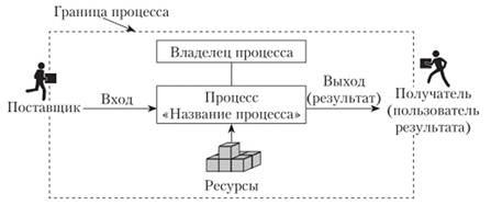Изображение - Особенности классификации бизнес-процессов image002