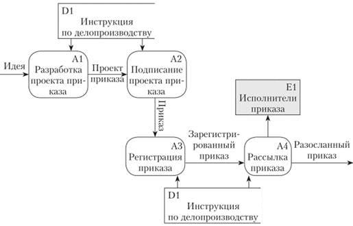Описание процессов с помощью моделей потоков работ работа девушкам с сфере досуга нижний новгород