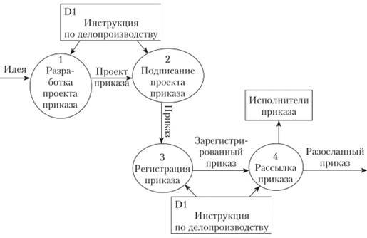 Описание процессов с помощью моделей потоков работ модельное агенство беломорск