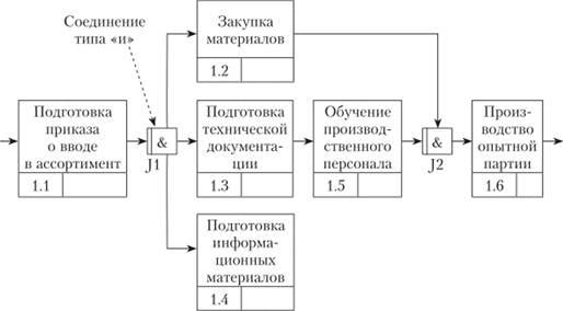 Единицы работ в idef3 модели работа в вебчате мезень