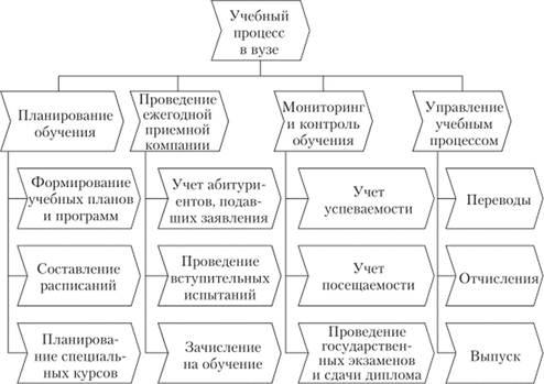 образец приказа о функциональном подчинении