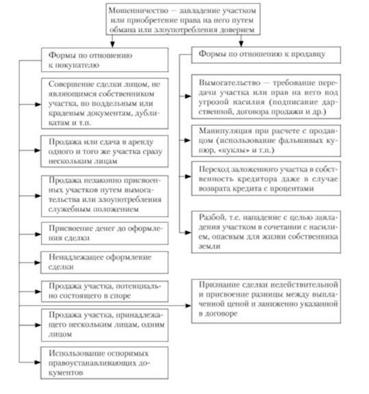Некоторые формы противоправных действий на рынке земли